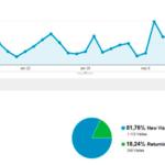 Una herramienta para tomar decisiones: Google Analytics