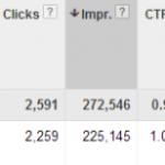 Cómo descubrir la procedencia de las URLs anónimas en la red de display de AdWords