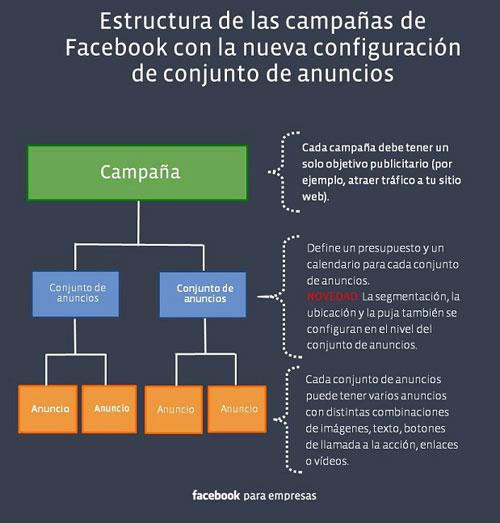 estructura_facebook