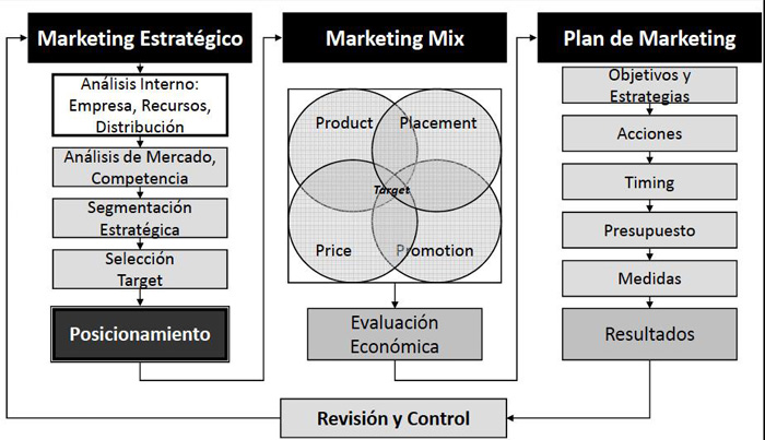 Proceso Plan de Marketing