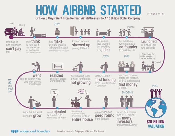 Historia Airbnb